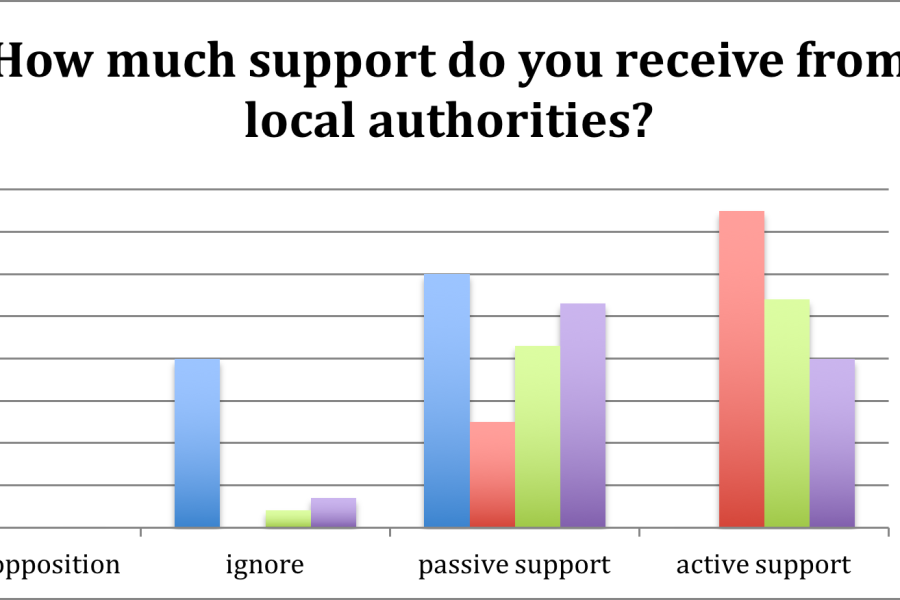 Support for Pride from local authorities differ geographically